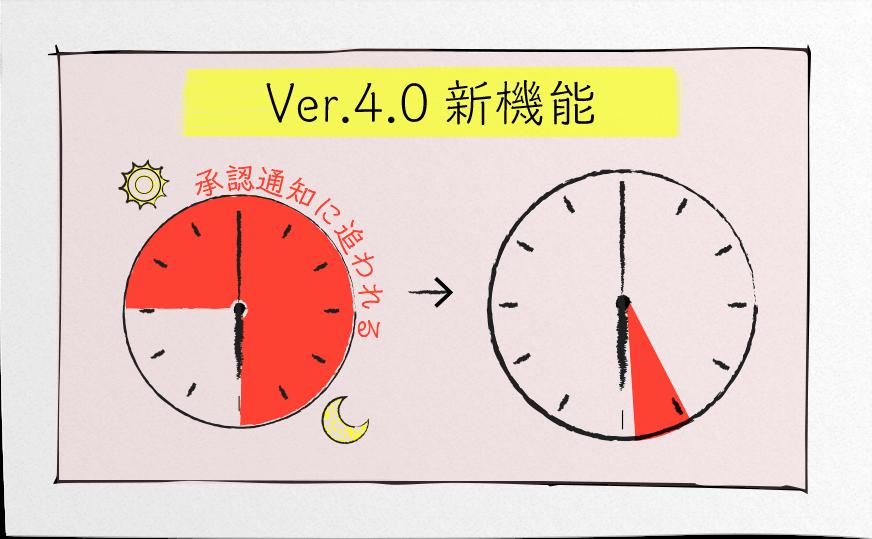 Ver.4.0新機能:ワークフローを「まとめて通知」